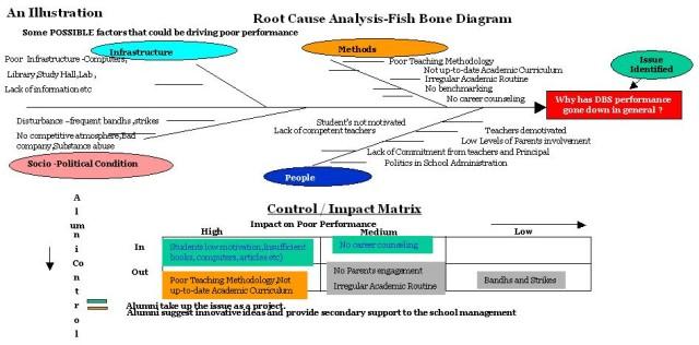 Root Cause Analysis Fishbone Root Cause Analysis Diagram